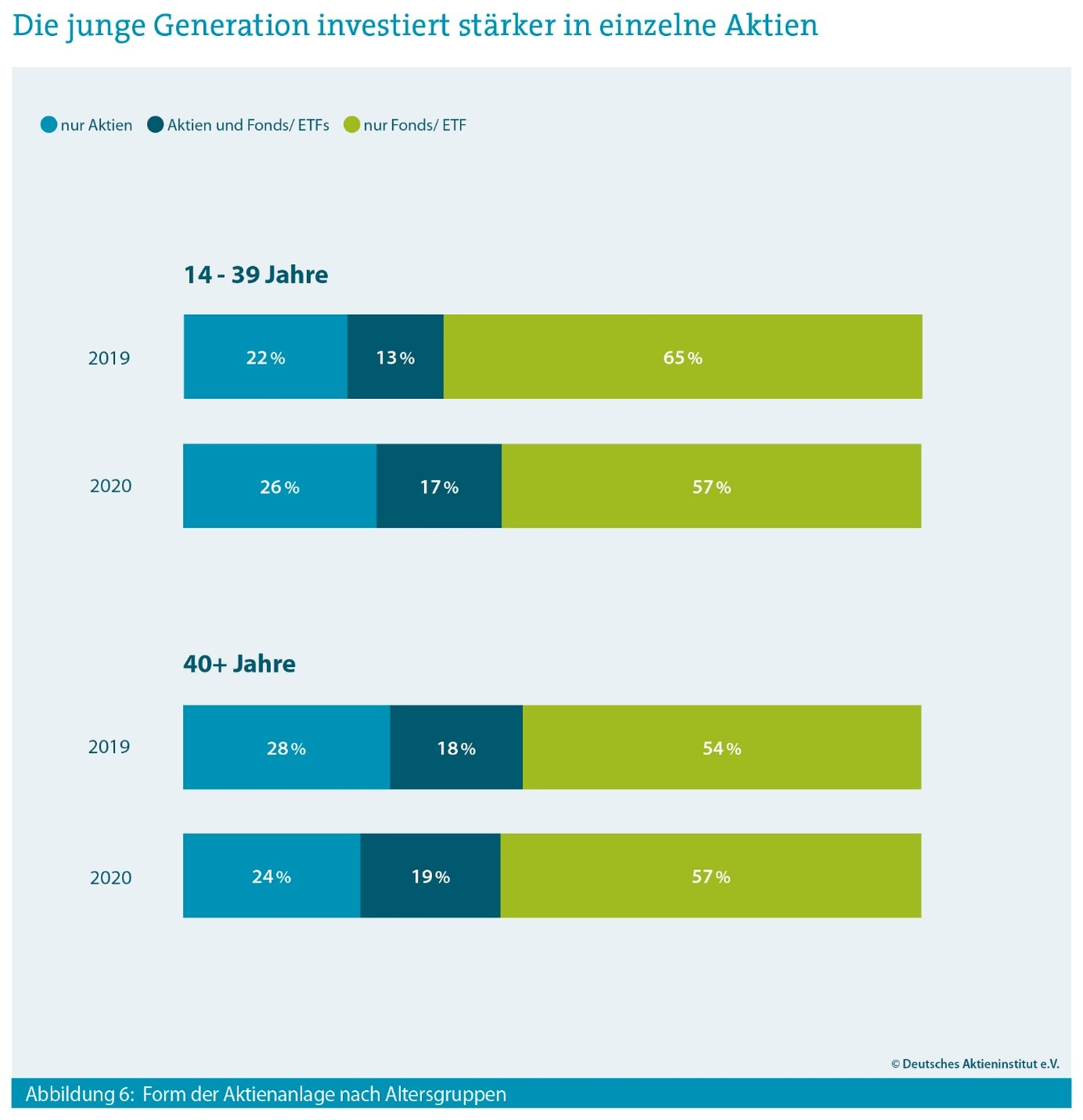 Die junge Generation investiert stärker in einzelne Aktien