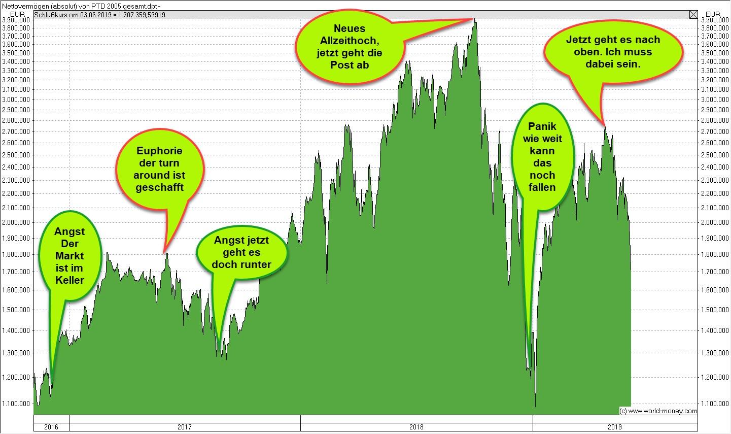 Emotionen beim Aktienkauf